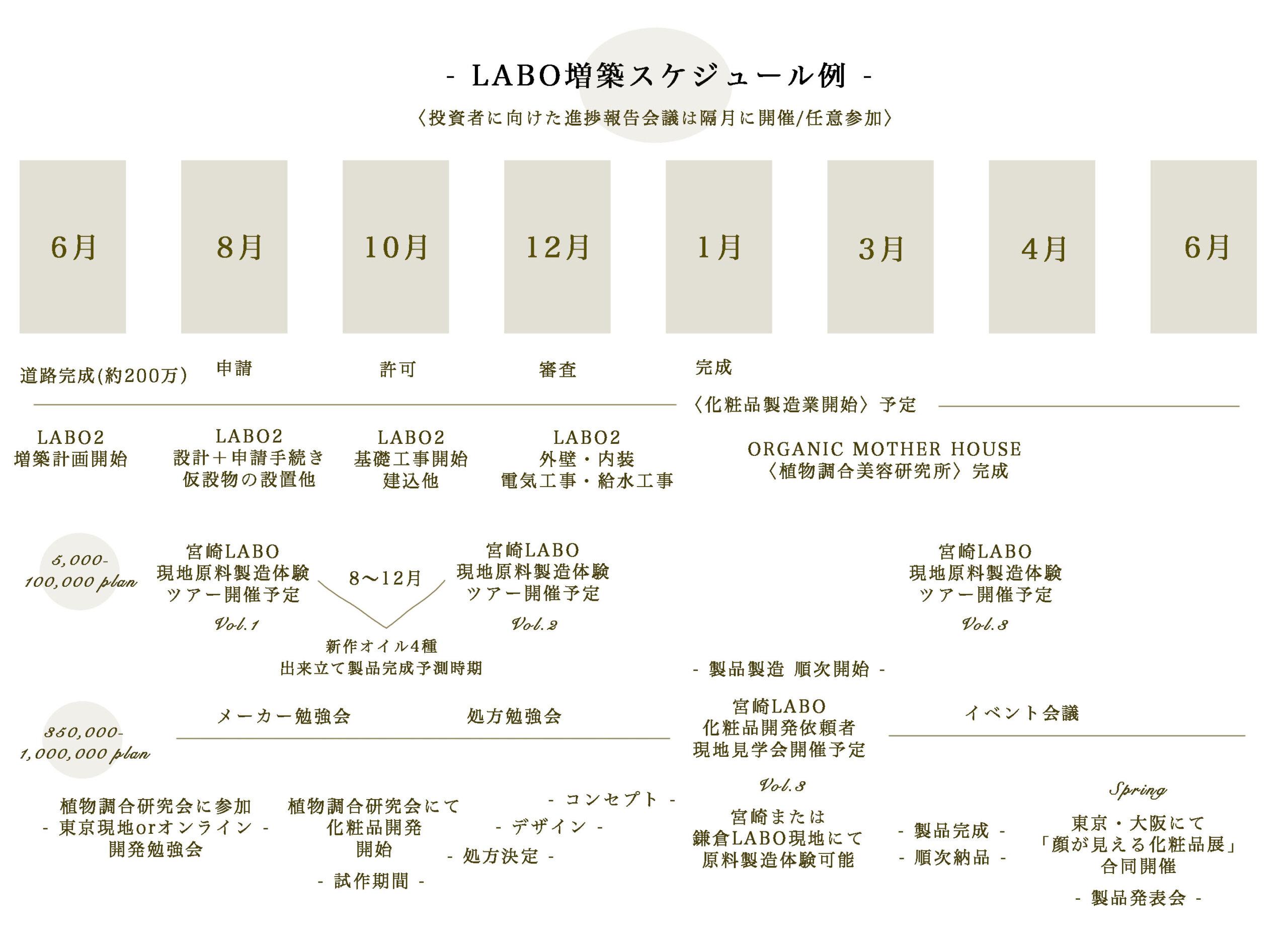 LABO増築スケジュール例ORGANIC MOTHER HOUSE〈植物調合美容研究所〉