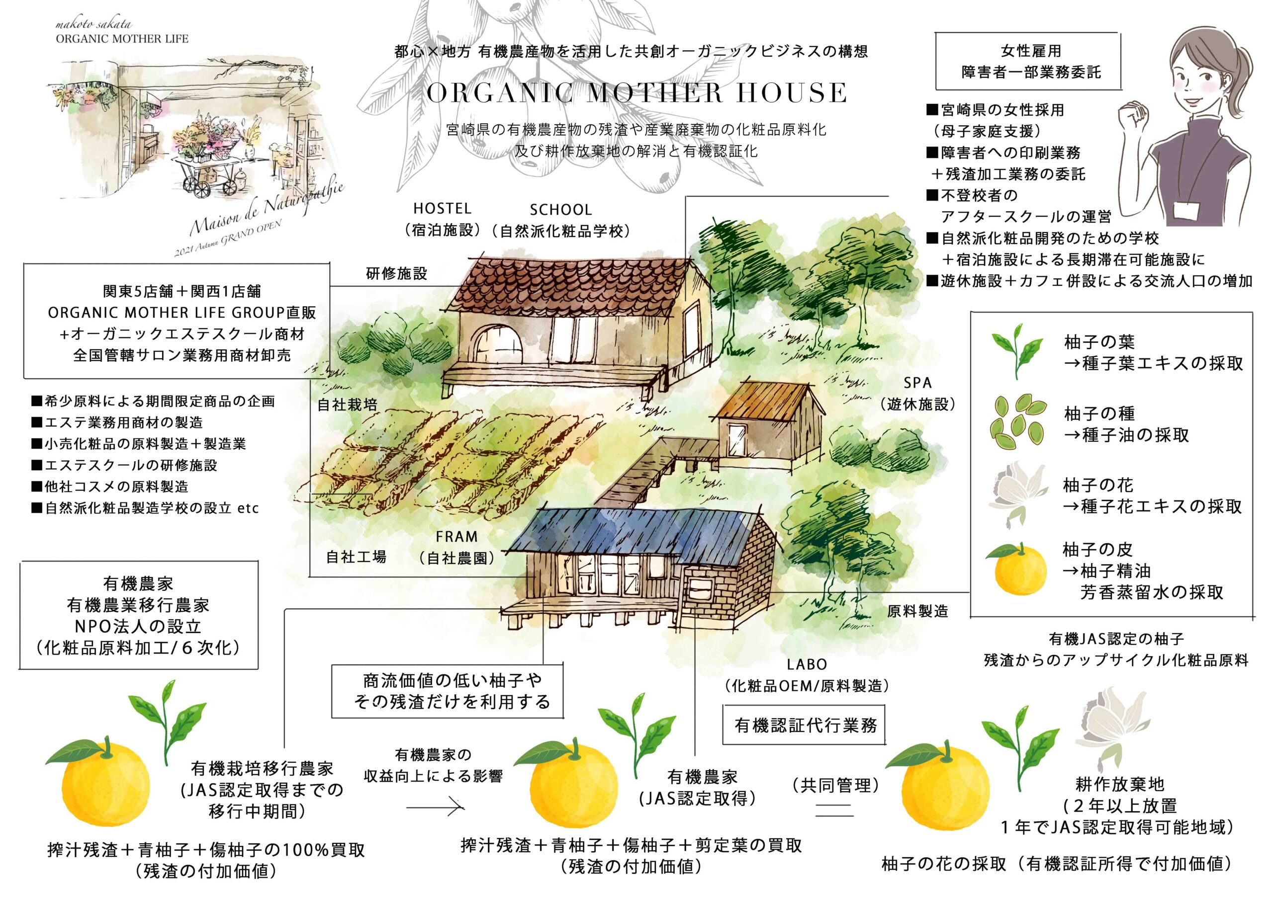 ORGANIC MOTHER HOUSE MAP
